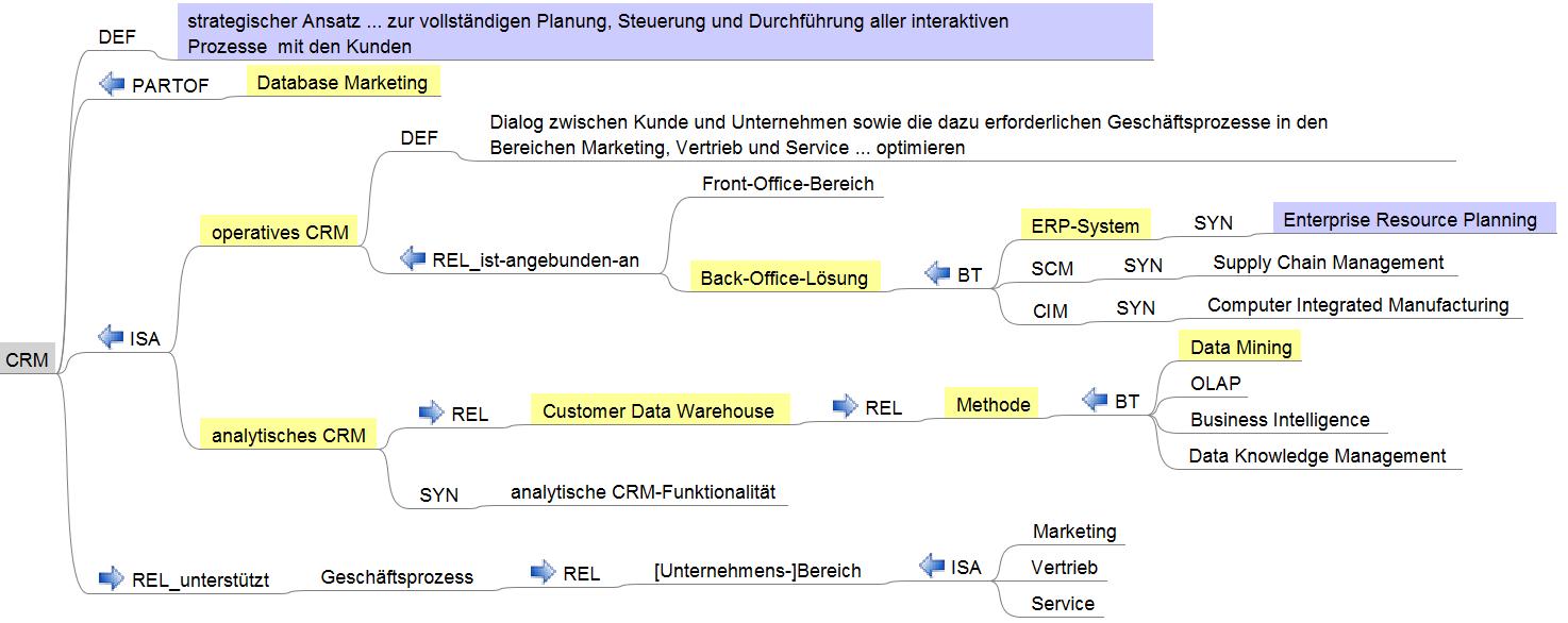 Niedlich Data Warehouse Wiederaufnahme Beispiel Zeitgenössisch ...